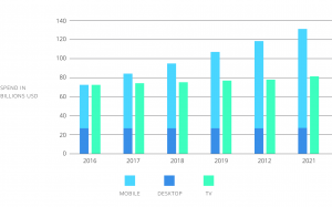 increase in online video advertising spendings over the years