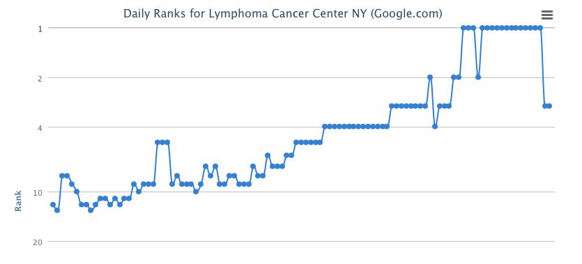 Lymphoma Cancer Center Graph